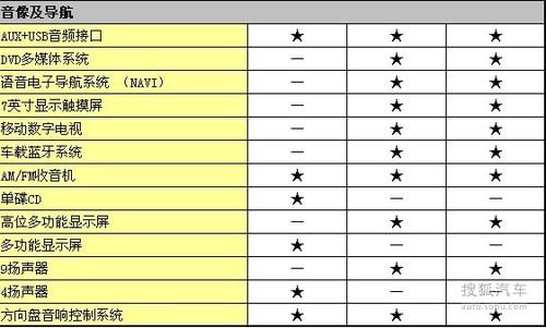正式进军SUV市场!比亚迪S6新车配置解析
