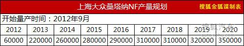上海大众桑塔纳NF规划曝光