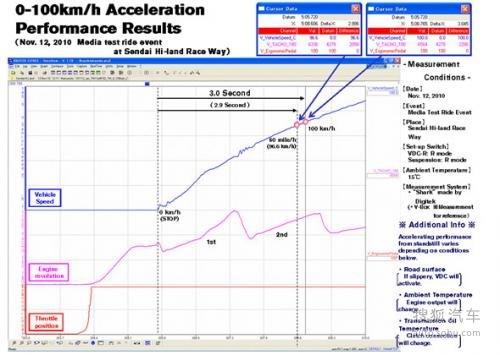百公里加速仅用3秒 新款GT-R将引入中国