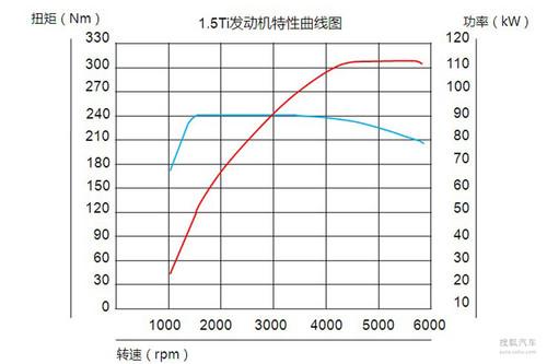 2011款比亚迪G3 1.5T