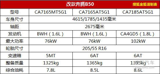 改款奔腾B50前脸整形 增1.8L/顶配或14万