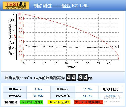 起亚 K2两厢 实拍 图解 图片