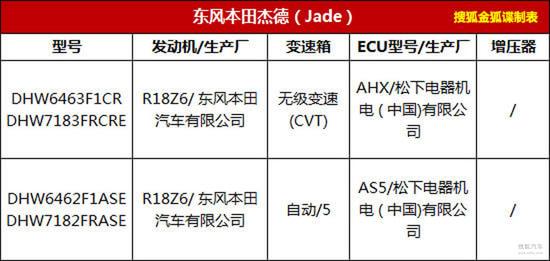 东本跨界车杰德申报图曝光 或14万元起售