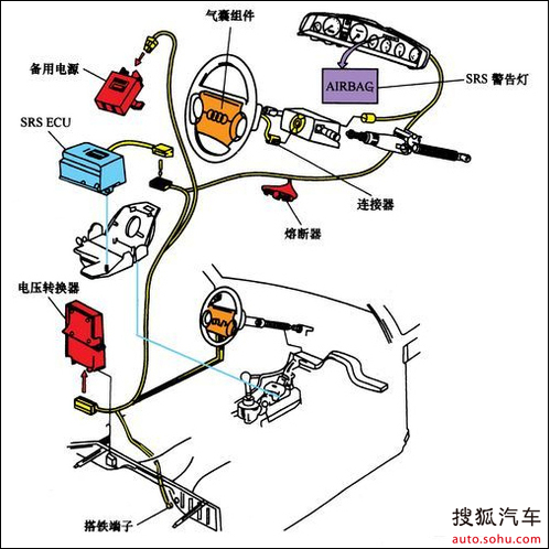【安全气囊】青岛神龙达汽车销售服务有限公司-搜狐