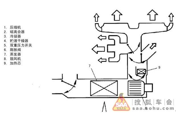 认真看了北斗星车的空调结构图