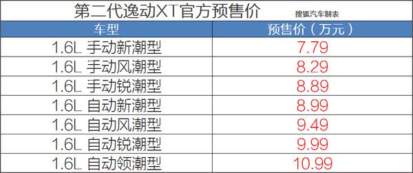 7.99-10.99万 长安全新逸动XT预售价公布